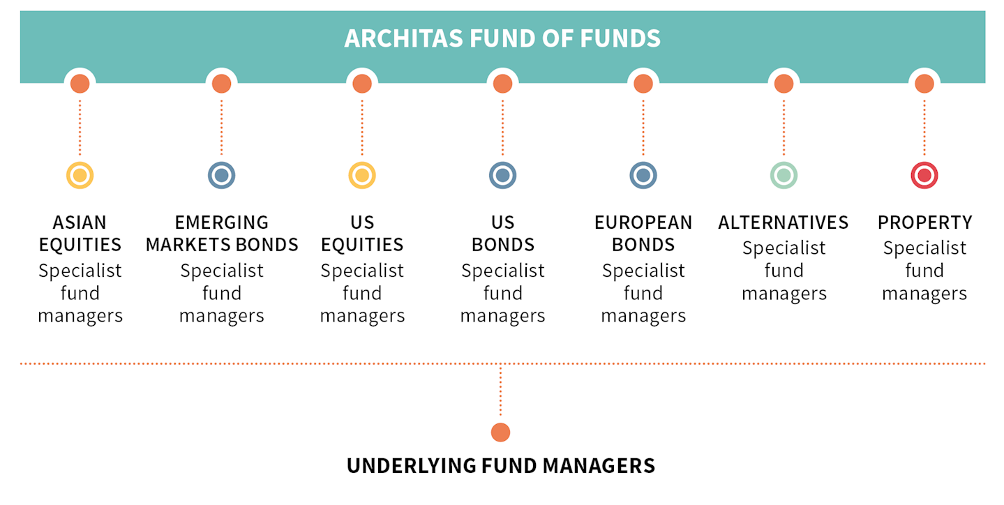 Architas multi manager investments icvc iihf kangen investments 101